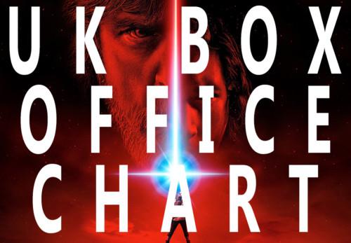 The Last Jedi UK Box Office