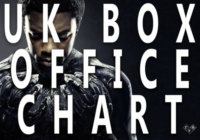 'Black Panther' Box Office Debut: UK Box Office Report Feb 16-18th 2018