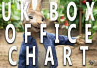 Peter Rabbit's Remarkable Performance | UK Box Office Report March 16-18th 2018
