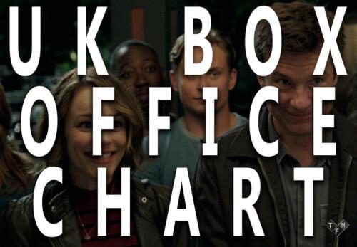 UK Box Office March 2018