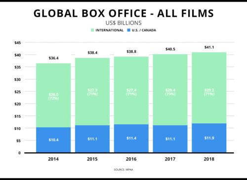 MPAA Box Office 2018